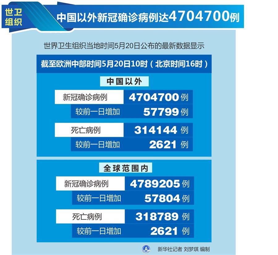 (图表)[国际疫情]世卫组织:中国以外新冠确诊病例达4704700例